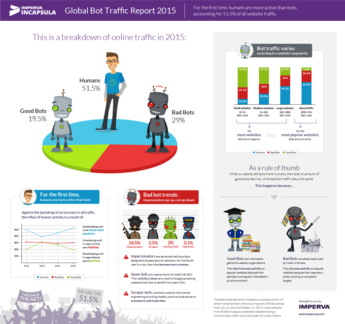 2015 Global Bot Traffic Report by Imperva Incapsula