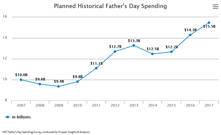 NRF Father's Day Spending Survey, conducted by Prosper Insights & Analytics