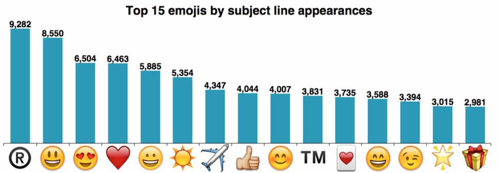 Top 15 Emojis by Subject Line Appearances according to MailChimp